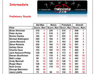 Intermediate Preliminary scores